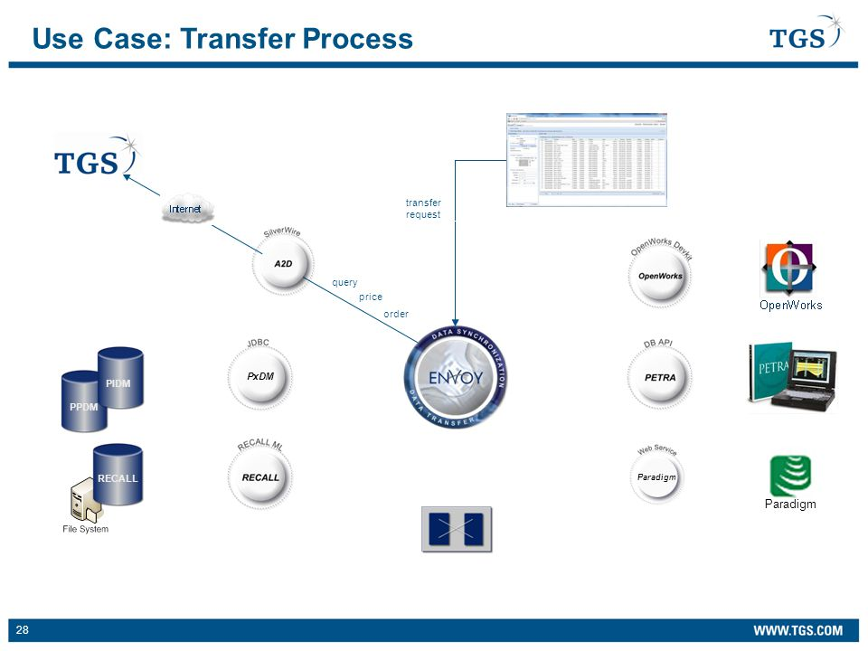 28 PxDM PPDM transfer request query order price Use Case: Transfer Process PIDM RECALL Paradigm