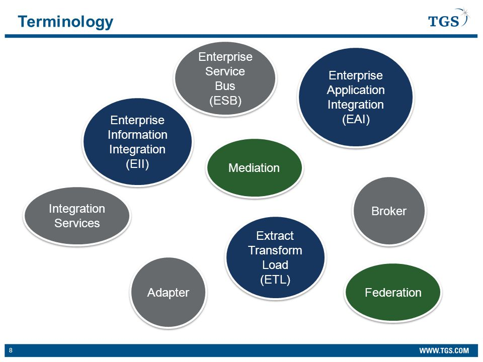 8 Terminology Enterprise Application Integration (EAI) Enterprise Information Integration (EII) Extract Transform Load (ETL) Extract Transform Load (ETL) Mediation Federation Enterprise Service Bus (ESB) Enterprise Service Bus (ESB) Broker Adapter Integration Services