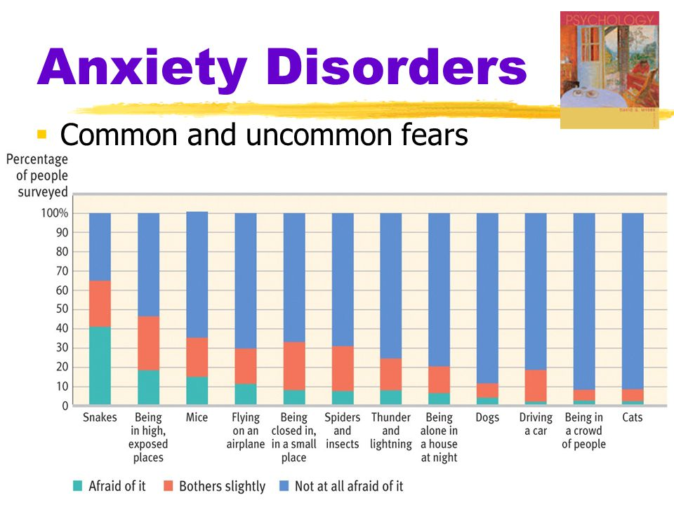 Anxiety Disorders  Common and uncommon fears