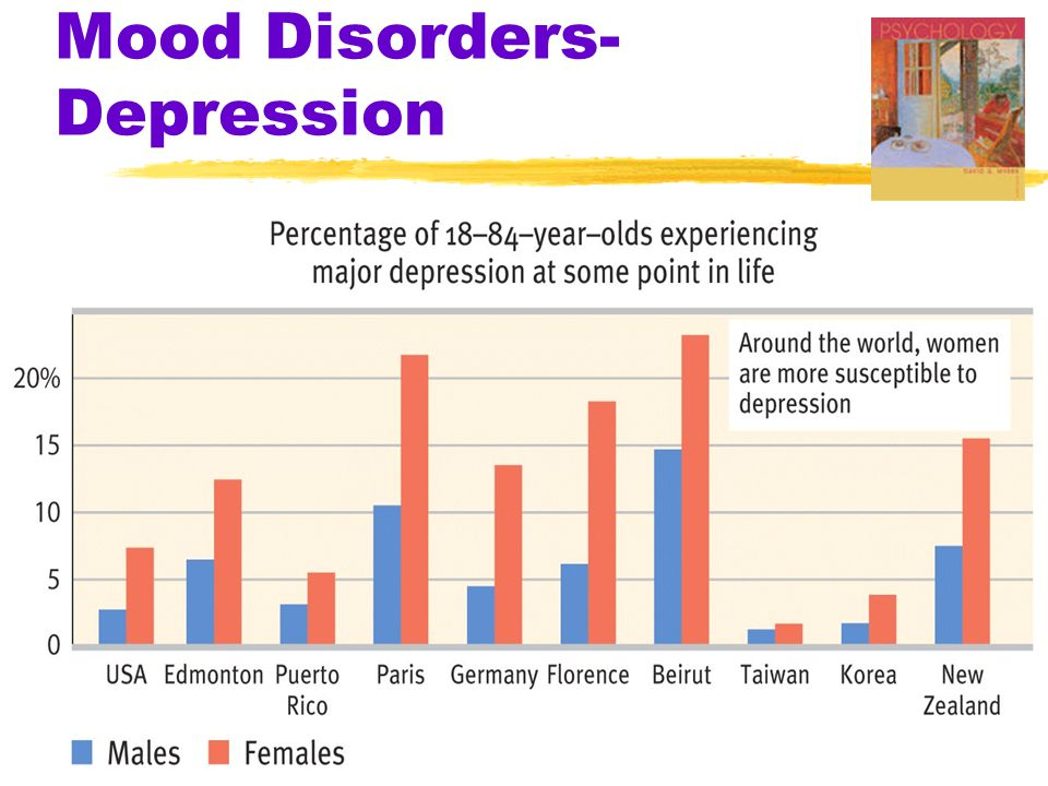 Mood Disorders- Depression