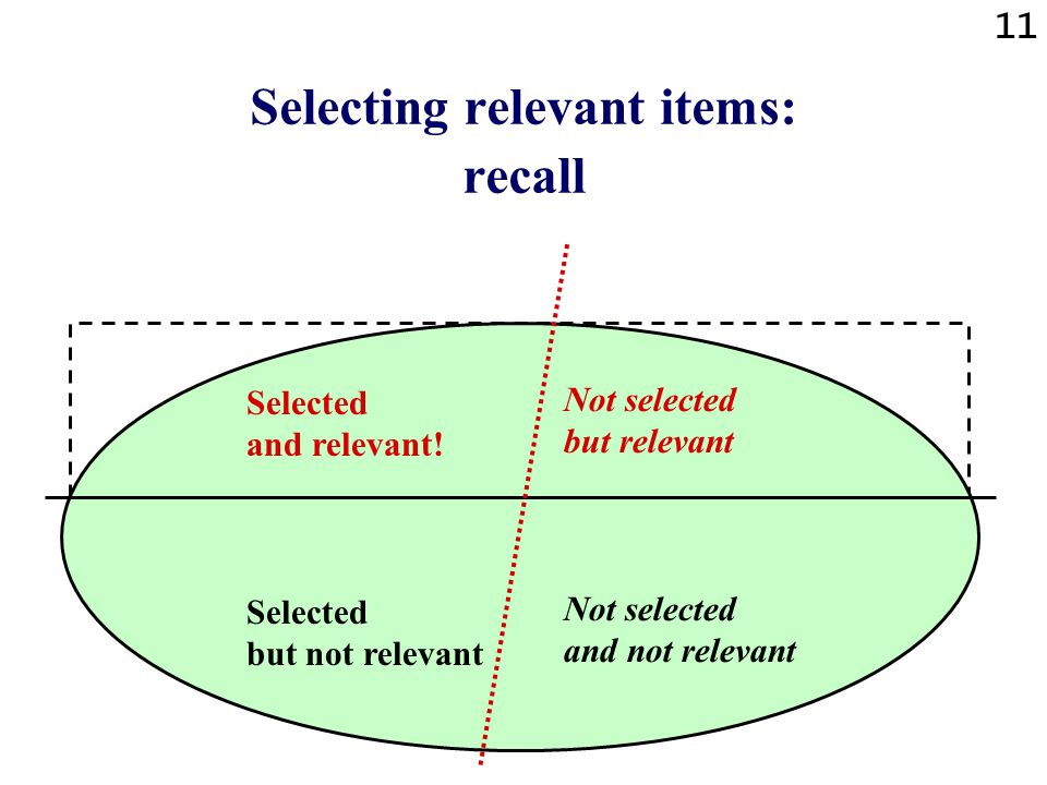 11 Selecting relevant items: recall Selected and relevant.