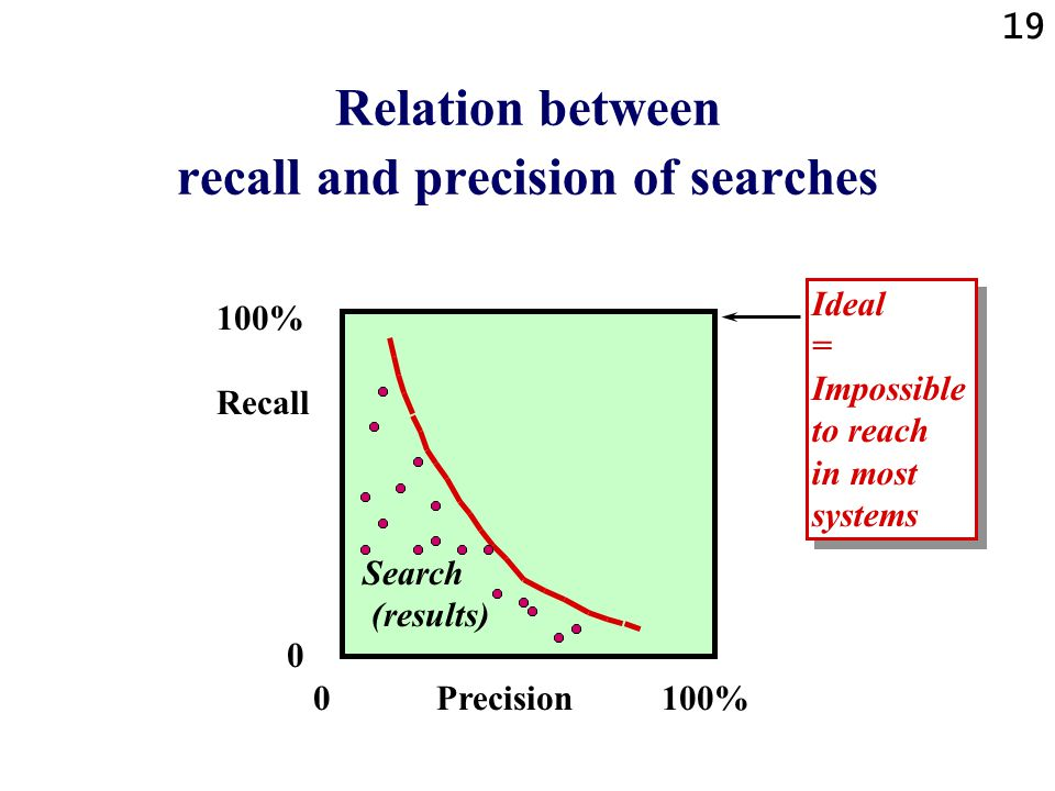 19 Relation between recall and precision of searches 100% Recall 0 0 Precision 100% Ideal = Impossible to reach in most systems Ideal = Impossible to reach in most systems Search (results)
