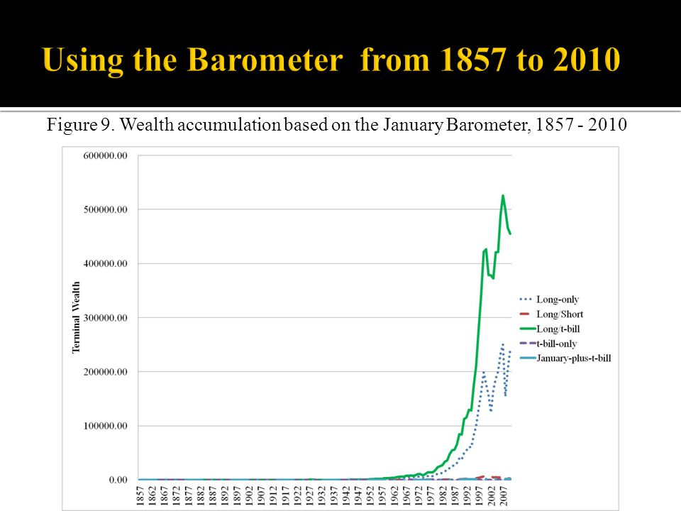Figure 9. Wealth accumulation based on the January Barometer, 1857 - 2010
