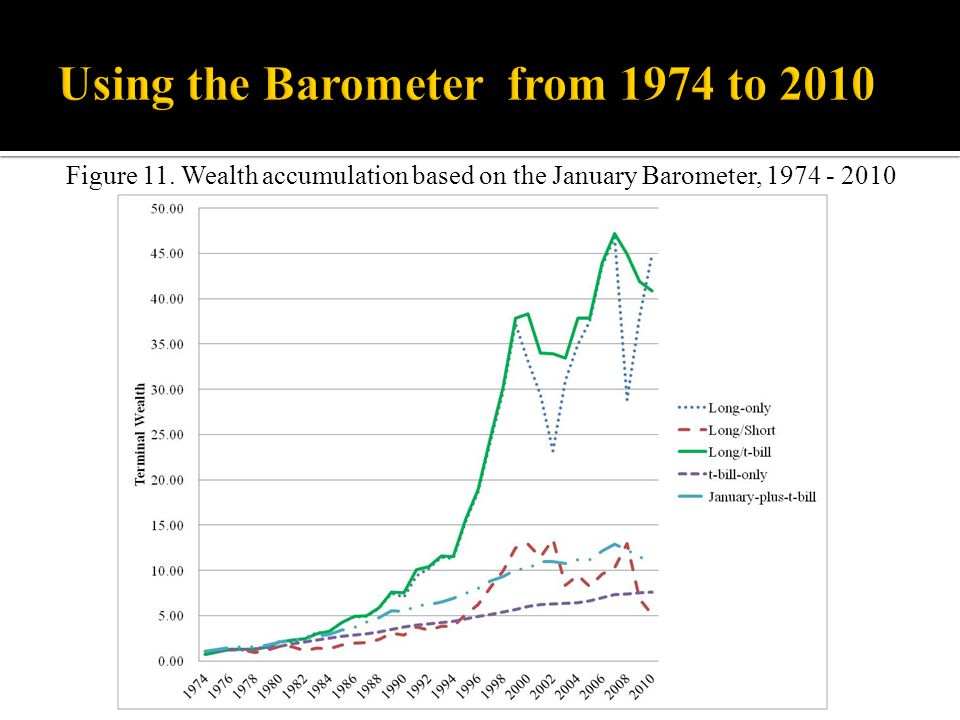 Figure 11. Wealth accumulation based on the January Barometer, 1974 - 2010