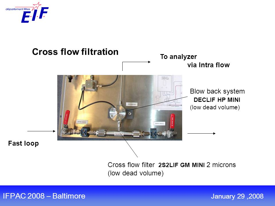 TM Cross flow filtration Blow back system DECLIF HP MINI (low dead volume) To analyzer via Intra flow Fast loop Cross flow filter 2S2LIF GM MINI 2 microns (low dead volume) IFPAC 2008 – Baltimore January 29,2008