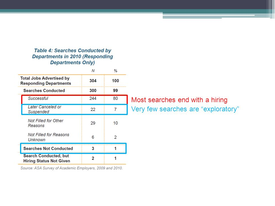 Most searches end with a hiring Very few searches are exploratory