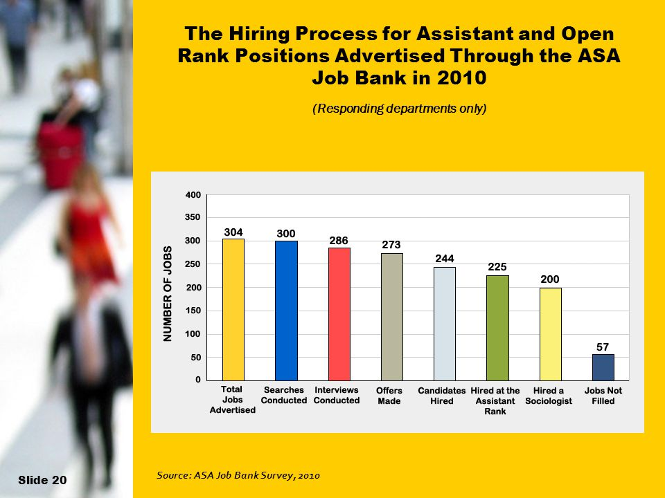 18 The Hiring Process for Assistant and Open Rank Positions Advertised Through the ASA Job Bank in 2010 (Responding departments only) Source: ASA Job Bank Survey, 2010 Slide 20