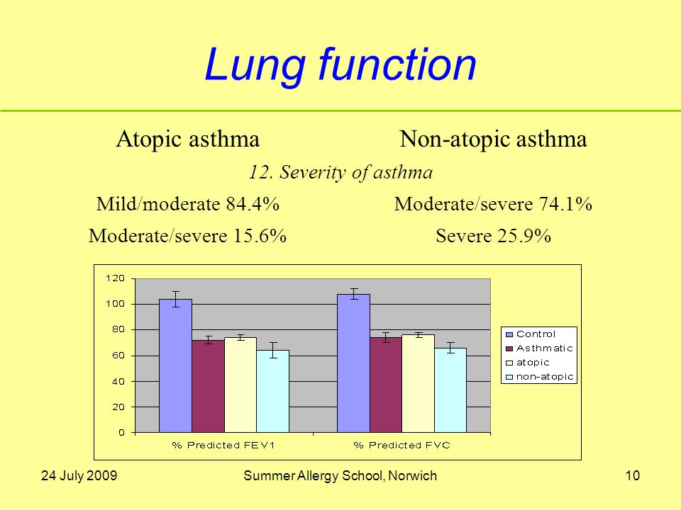 24 July 2009Summer Allergy School, Norwich10 Lung function Atopic asthmaNon-atopic asthma 12.