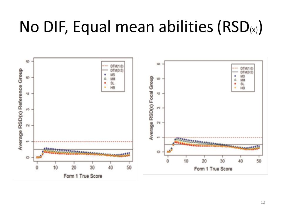 No DIF, Equal mean abilities (RSD (x) ) 12