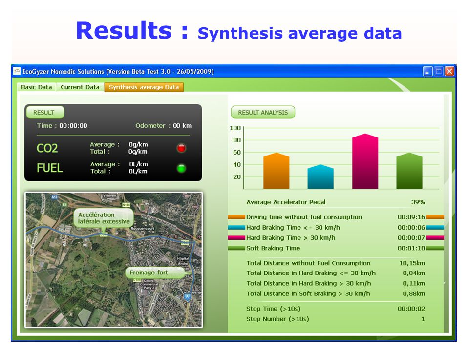 July 2009 Results : Synthesis average data