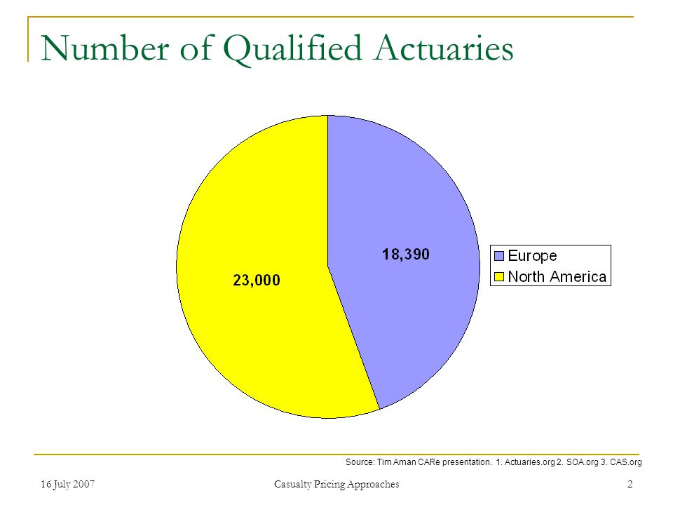 16 July 2007 Casualty Pricing Approaches 2 Number of Qualified Actuaries Source: Tim Aman CARe presentation.