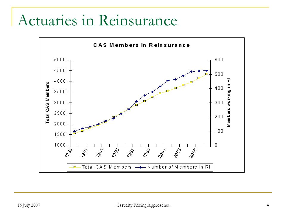 16 July 2007 Casualty Pricing Approaches 4 Actuaries in Reinsurance