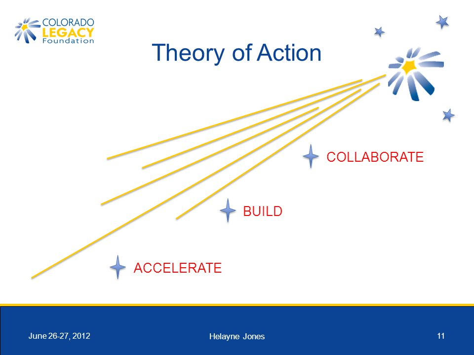 Helayne Jones 11June 26-27, 2012 Theory of Action ACCELERATE BUILD COLLABORATE