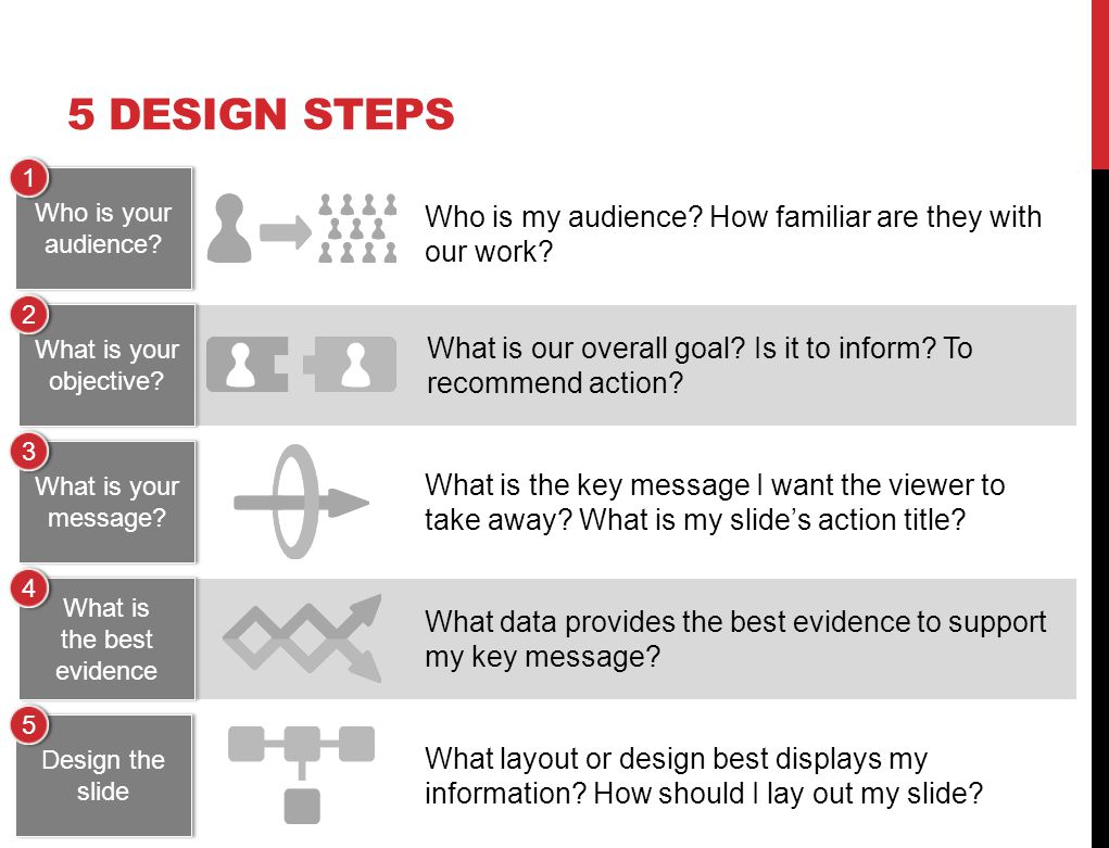 5 DESIGN STEPS Who is my audience. How familiar are they with our work.
