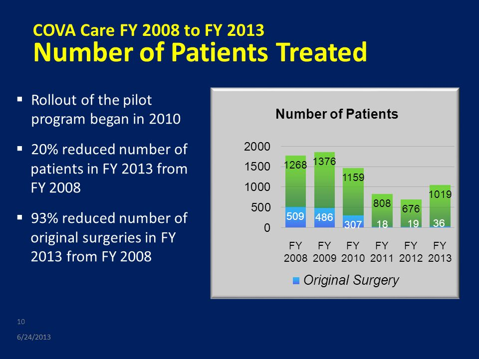10 COVA Care FY 2008 to FY 2013 Number of Patients Treated 6/24/2013  Rollout of the pilot program began in 2010  20% reduced number of patients in FY 2013 from FY 2008  93% reduced number of original surgeries in FY 2013 from FY 2008
