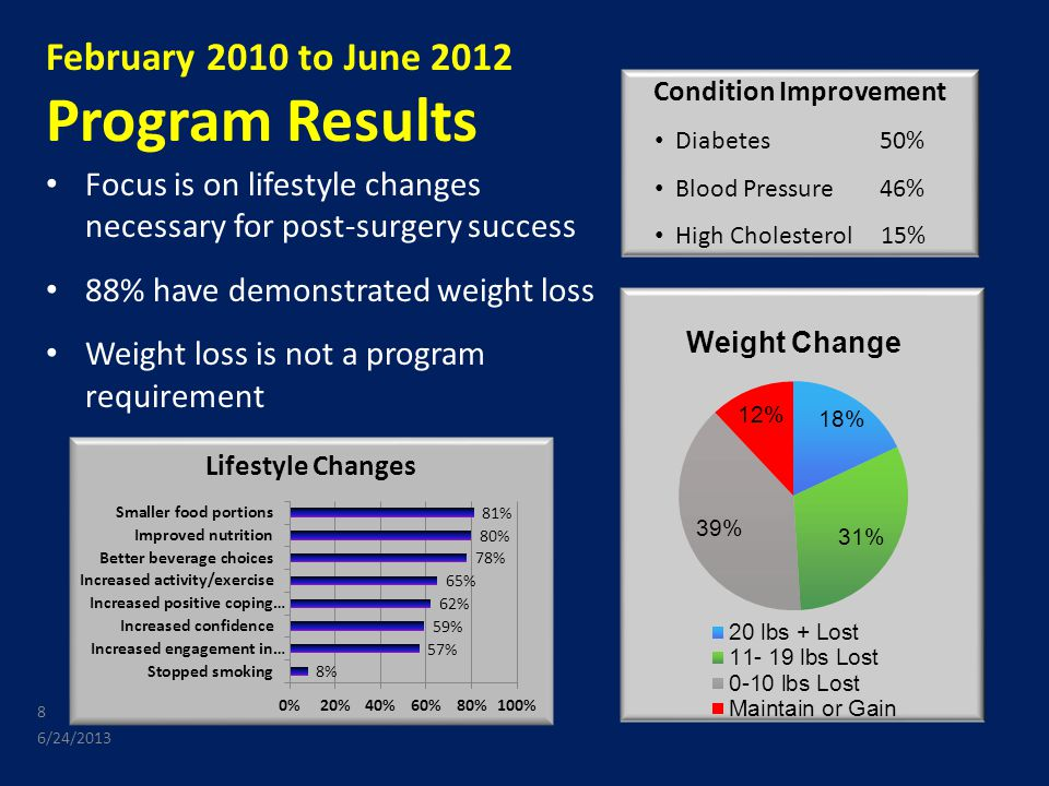 February 2010 to June 2012 Program Results Focus is on lifestyle changes necessary for post-surgery success 88% have demonstrated weight loss Weight loss is not a program requirement 6/24/2013 8 Condition Improvement Diabetes 50% Blood Pressure 46% High Cholesterol 15% 8
