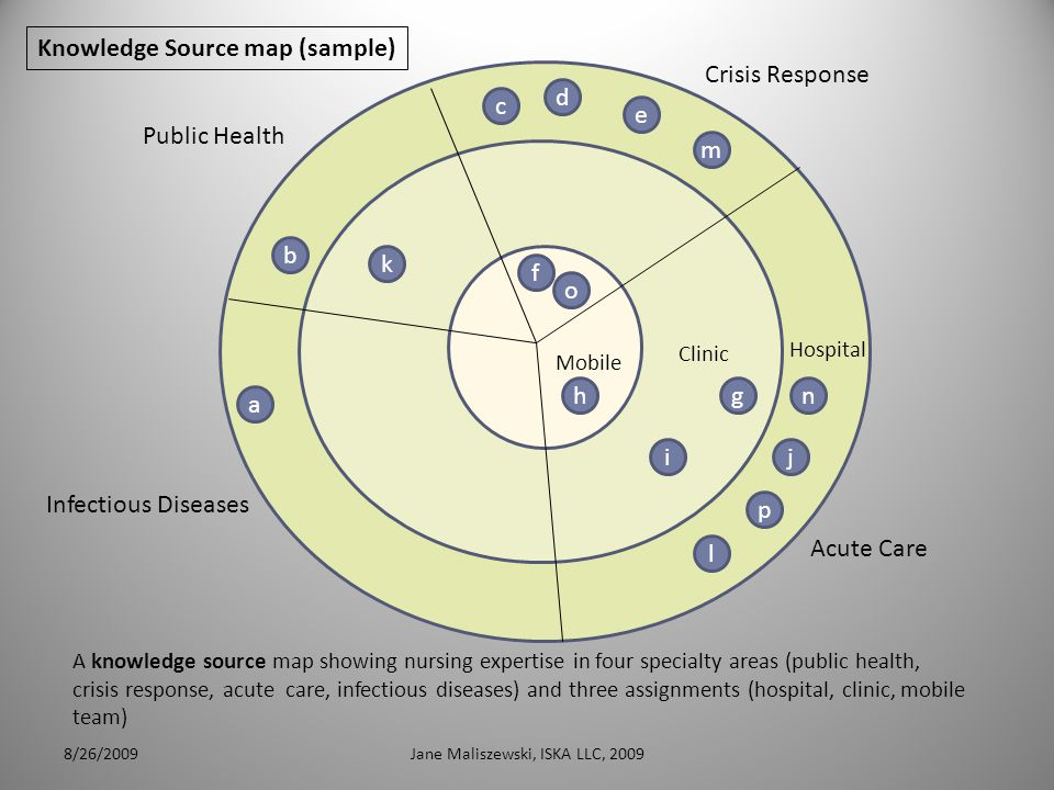 8/26/2009Jane Maliszewski, ISKA LLC, 20093 Clinic Mobile Hospital Infectious Diseases Acute Care Crisis Response Public Health p l a d e i c b k h f o j ng m A knowledge source map showing nursing expertise in four specialty areas (public health, crisis response, acute care, infectious diseases) and three assignments (hospital, clinic, mobile team) Knowledge Source map (sample)
