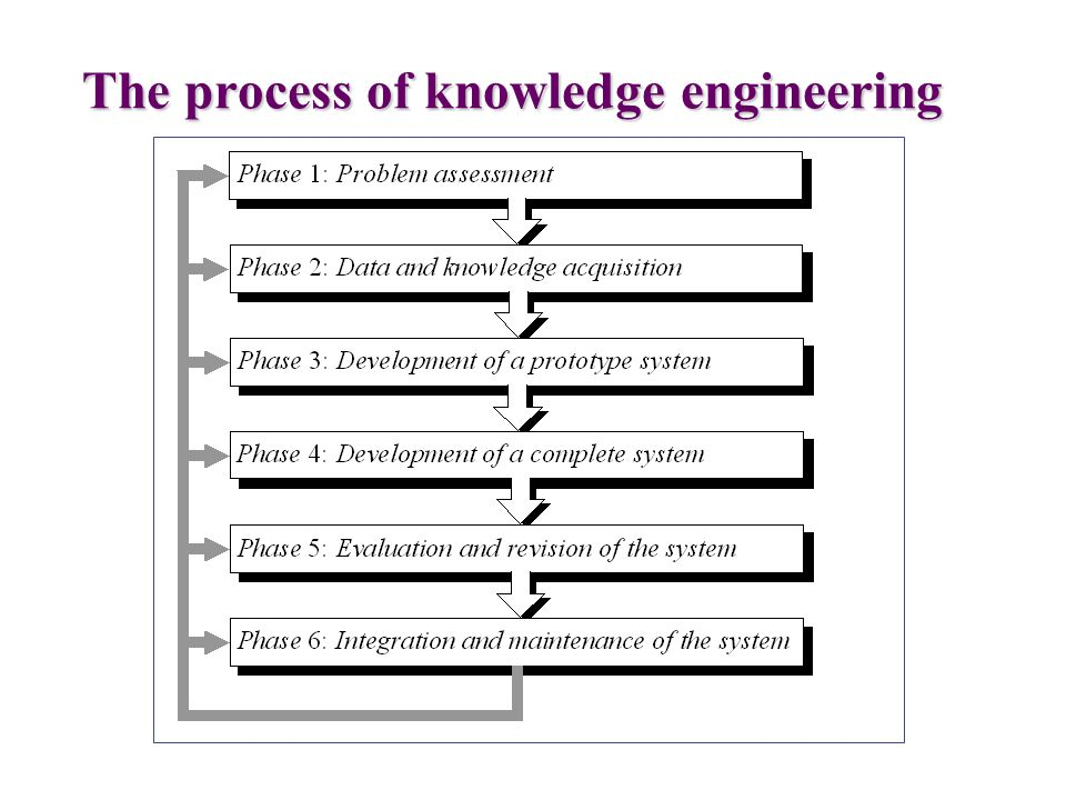 The process of knowledge engineering