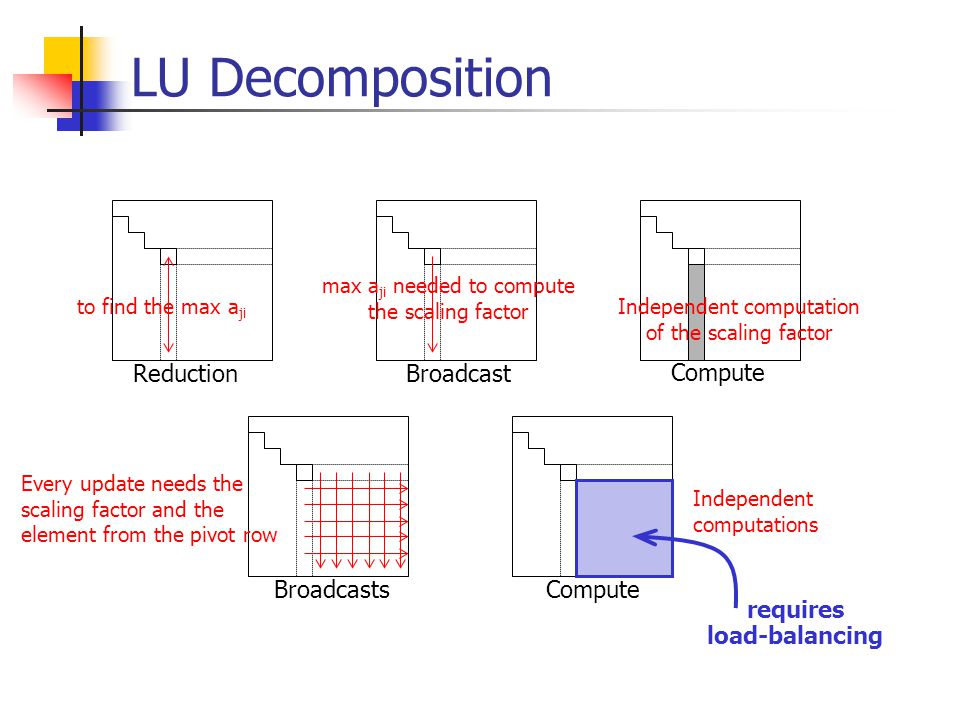 LU Decomposition ReductionBroadcast Compute BroadcastsCompute to find the max a ji max a ji needed to compute the scaling factor Independent computation of the scaling factor Every update needs the scaling factor and the element from the pivot row Independent computations requires load-balancing
