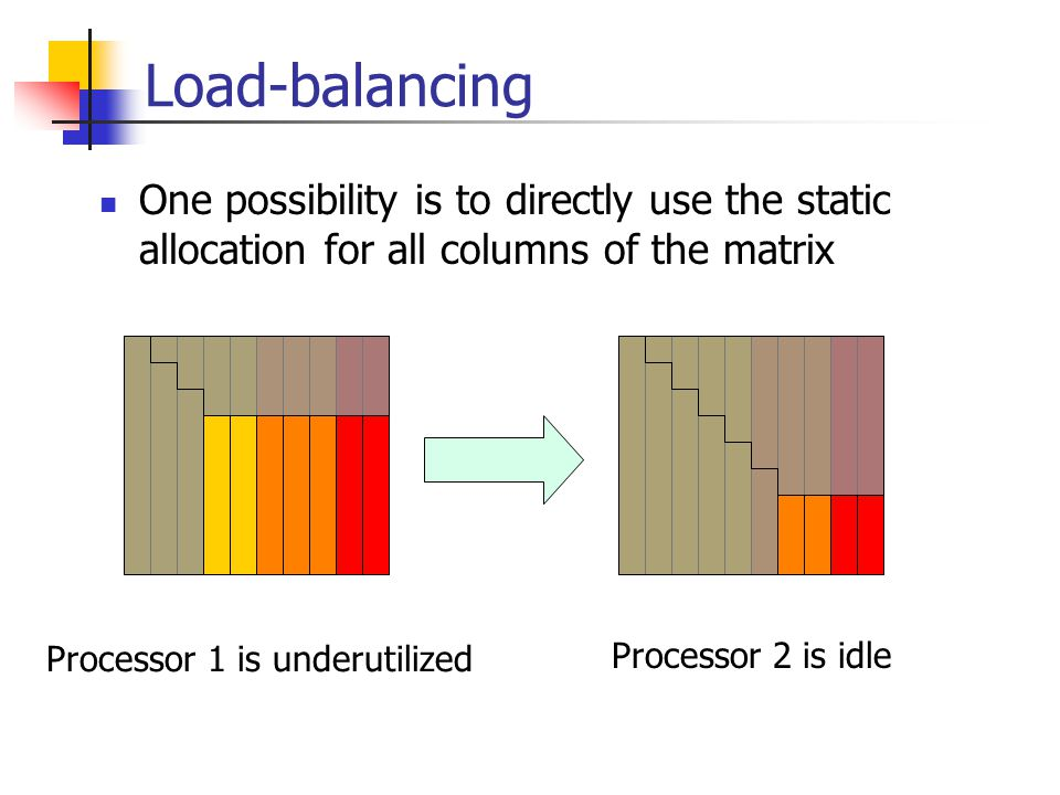 Load-balancing One possibility is to directly use the static allocation for all columns of the matrix Processor 1 is underutilized Processor 2 is idle