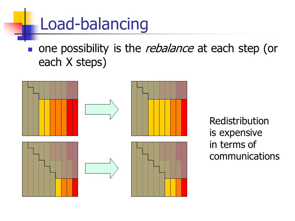 Load-balancing one possibility is the rebalance at each step (or each X steps) Redistribution is expensive in terms of communications
