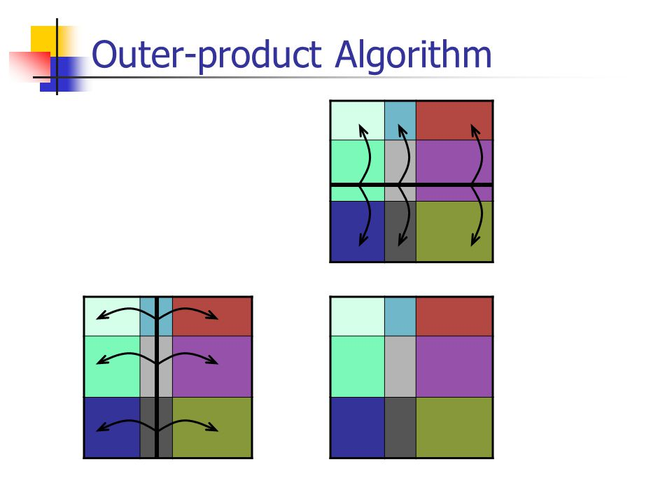 Outer-product Algorithm