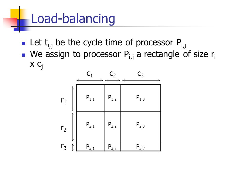 Load-balancing Let t i,j be the cycle time of processor P i,j We assign to processor P i,j a rectangle of size r i x c j P 1,1 P 1,2 P 1,3 P 2,1 P 2,2 P 2,3 P 3,1 P 3,2 P 3,3 c 1 c 2 c 3 r1r2r3r1r2r3