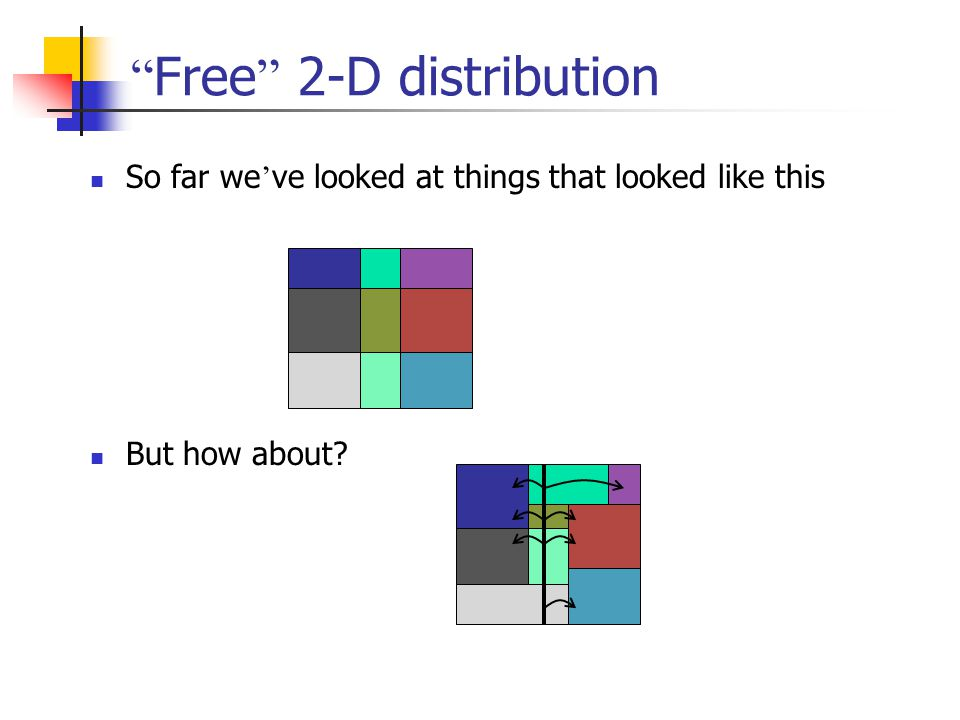 Free 2-D distribution So far we ' ve looked at things that looked like this But how about