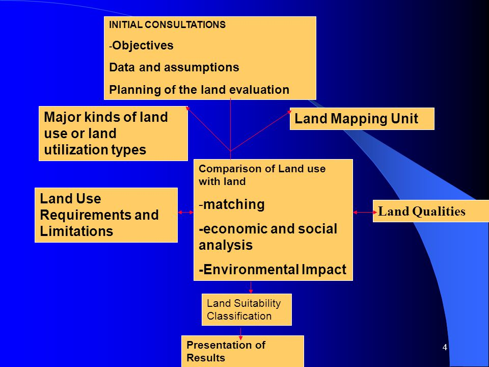 4 INITIAL CONSULTATIONS - Objectives Data and assumptions Planning of the land evaluation Major kinds of land use or land utilization types Land Mapping Unit Comparison of Land use with land -matching -economic and social analysis -Environmental Impact Land Use Requirements and Limitations Land Suitability Classification Land Qualities Presentation of Results
