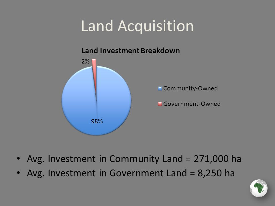 Land Acquisition Avg. Investment in Community Land = 271,000 ha Avg.