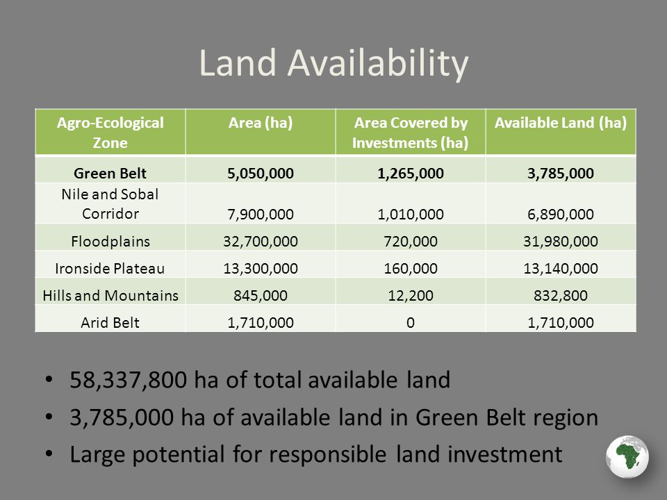 Land Availability 58,337,800 ha of total available land 3,785,000 ha of available land in Green Belt region Large potential for responsible land investment Agro-Ecological Zone Area (ha)Area Covered by Investments (ha) Available Land (ha) Green Belt5,050,0001,265,0003,785,000 Nile and Sobal Corridor7,900,0001,010,0006,890,000 Floodplains32,700,000720,00031,980,000 Ironside Plateau13,300,000160,00013,140,000 Hills and Mountains845,00012,200832,800 Arid Belt1,710,0000