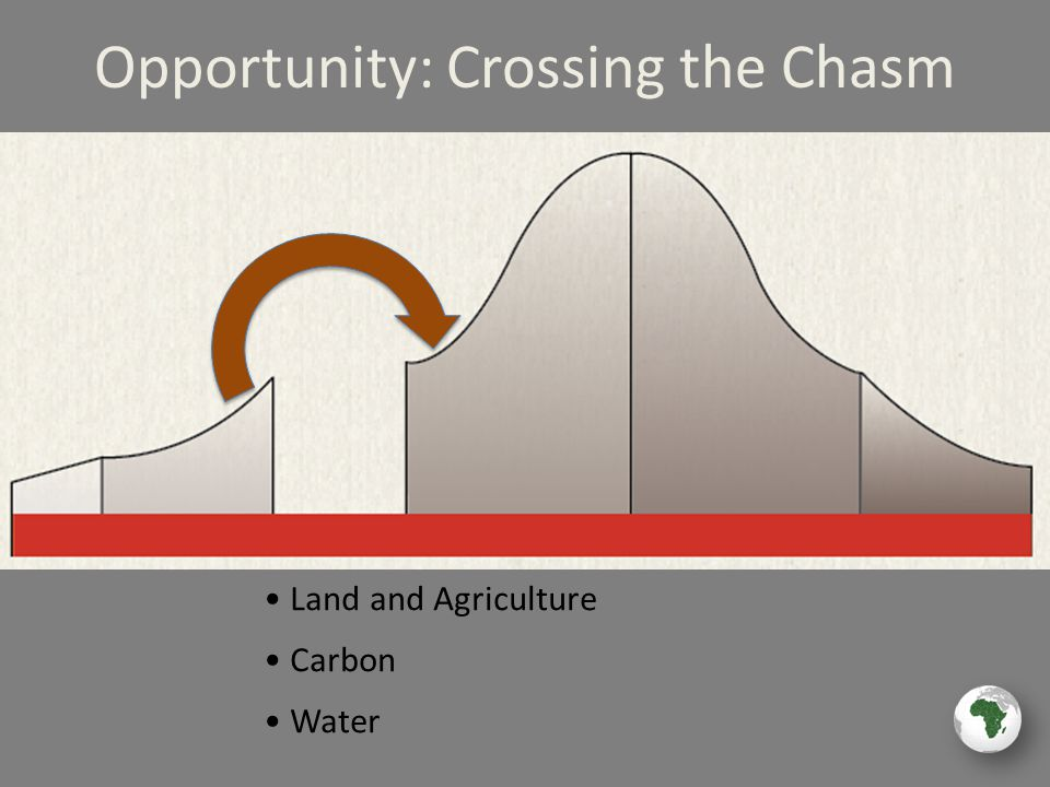 Land and Agriculture Carbon Water Opportunity: Crossing the Chasm