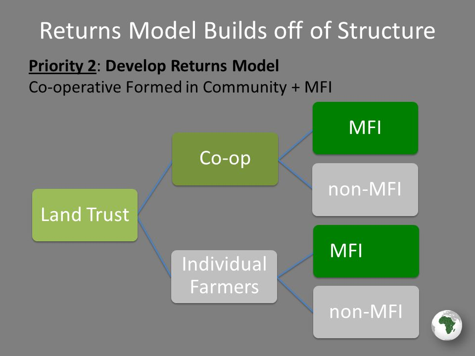 MFI non-MFI MFI non-MFI Returns Model Builds off of Structure Priority 2: Develop Returns Model Co-operative Formed in Community + MFI Co-op Individual Farmers Land Trust