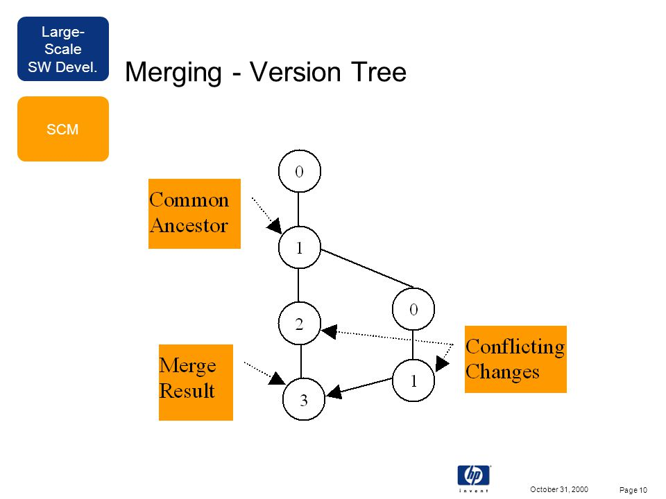 Large- Scale SW Devel. October 31, 2000 Page 10 Merging - Version Tree SCM
