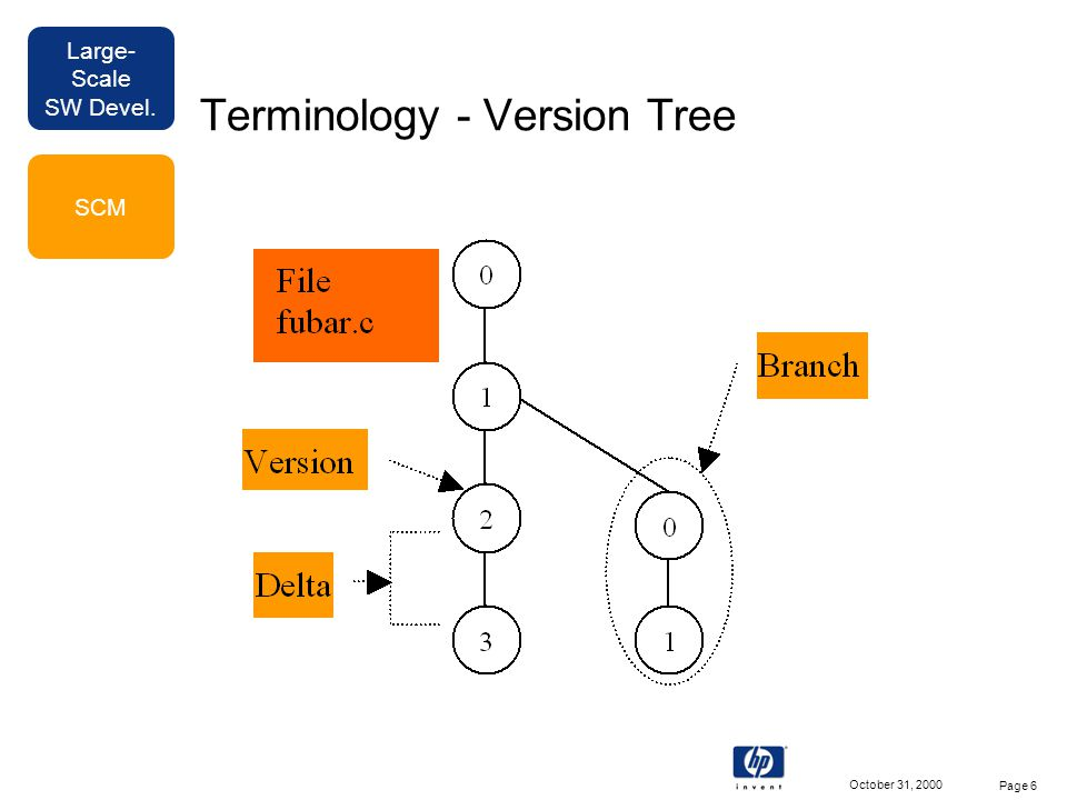 Large- Scale SW Devel. October 31, 2000 Page 6 Terminology - Version Tree SCM