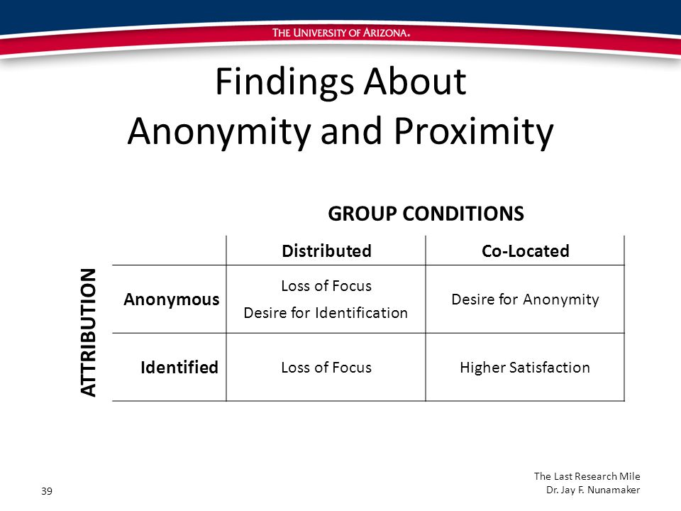 Findings About Anonymity and Proximity GROUP CONDITIONS DistributedCo-Located ATTRIBUTION Anonymous Loss of Focus Desire for Anonymity Desire for Identification Identified Loss of FocusHigher Satisfaction 39 The Last Research Mile Dr.