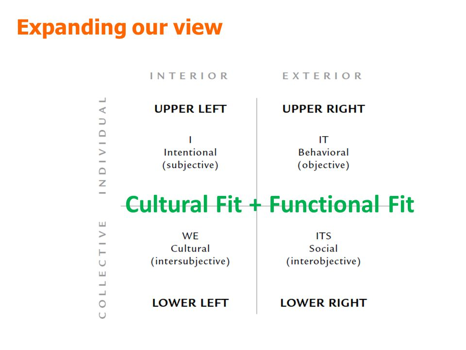 Expanding our view Cultural Fit +Functional Fit