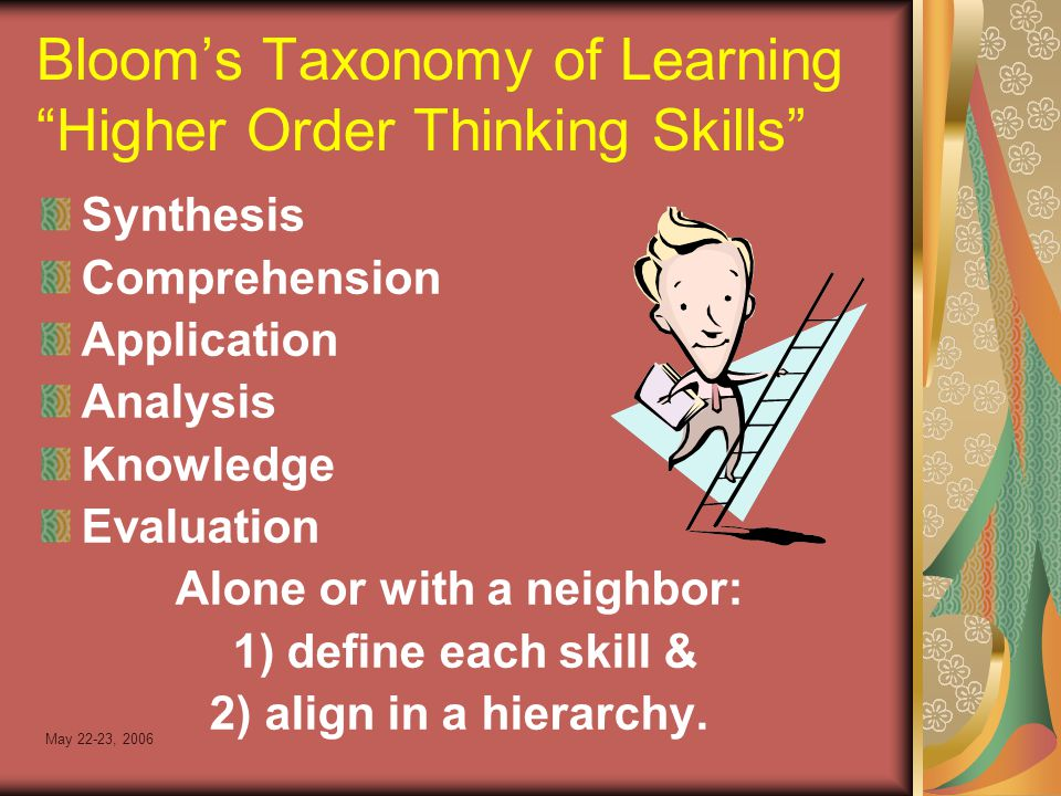 May 22-23, 2006 Bloom's Taxonomy of Learning Higher Order Thinking Skills Synthesis Comprehension Application Analysis Knowledge Evaluation Alone or with a neighbor: 1) define each skill & 2) align in a hierarchy.