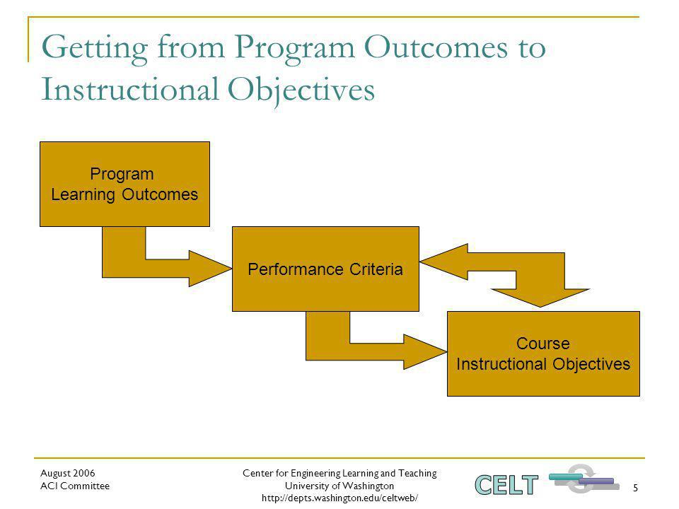 Center for Engineering Learning and Teaching University of Washington http://depts.washington.edu/celtweb/ August 2006 ACI Committee 5 Getting from Program Outcomes to Instructional Objectives Course Instructional Objectives Program Learning Outcomes Performance Criteria