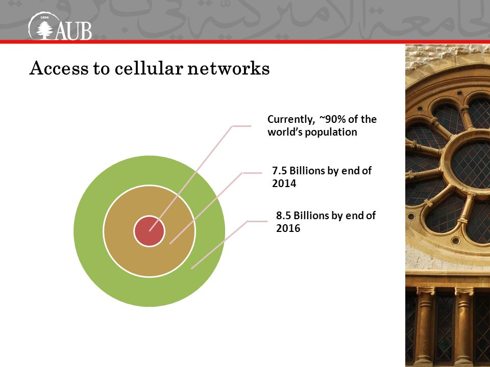 Access to cellular networks Currently, ~90% of the world's population 7.5 Billions by end of 2014 8.5 Billions by end of 2016