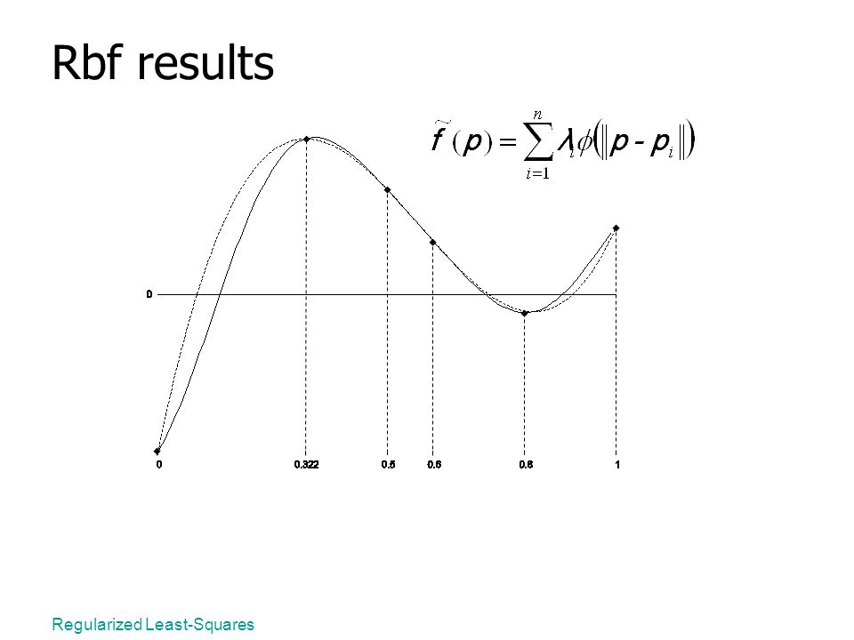Regularized Least-Squares Rbf results