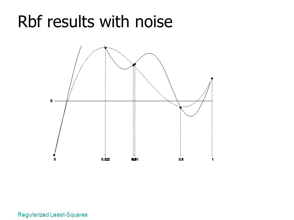 Regularized Least-Squares Rbf results with noise