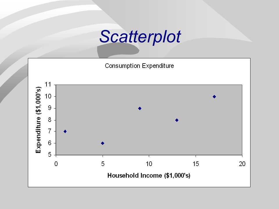 Questions n Construct scatterplot; determine if linear model is appropriate.