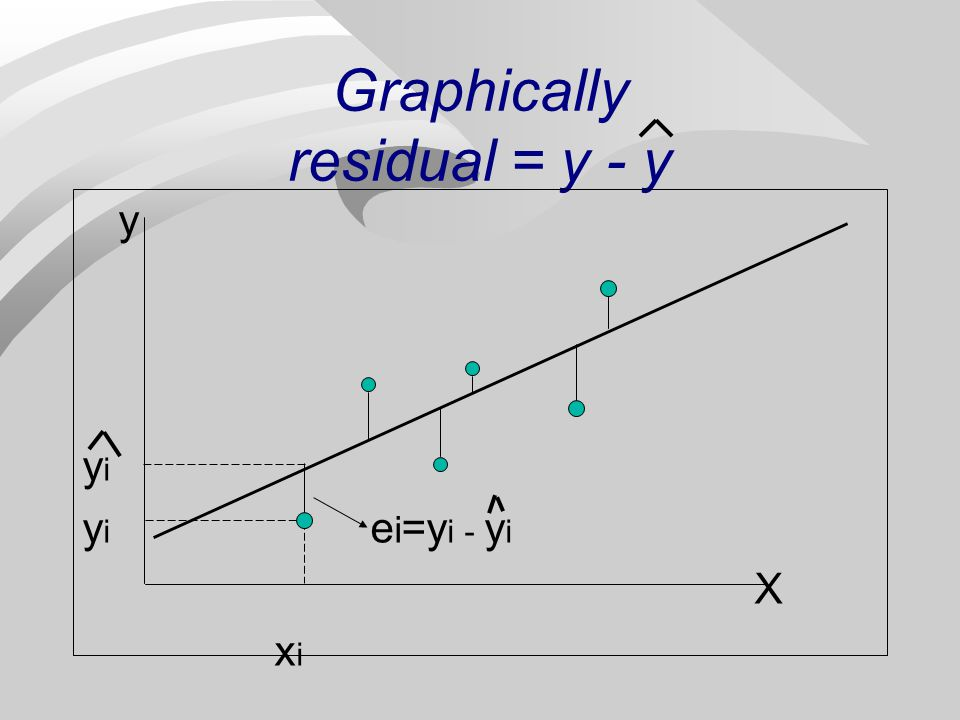 Residuals n residual=observed y - predicted y = y - y n Properties of residuals 1.The residuals always sum to 0 (therefore the mean of the residuals is 0) 2.The least squares line always goes through the point (x, y)