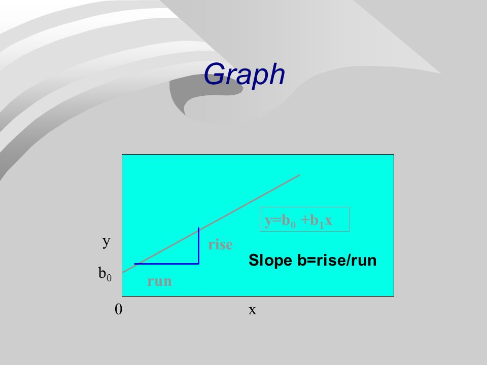Simplest Relationship n Simplest equation that describes the dependence of variable y on variable x y = b 0 + b 1 x n linear equation n graph is line with slope b 1 and y- intercept b 0