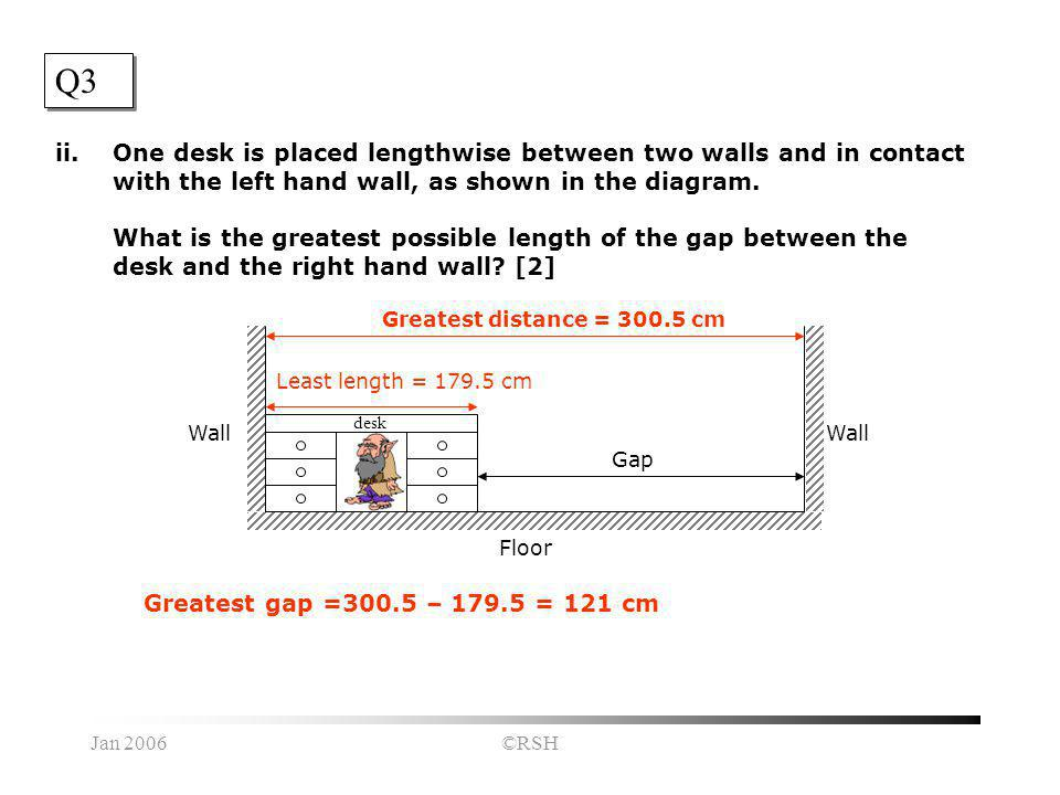 Jan 2006©RSH Q3 ii.One desk is placed lengthwise between two walls and in contact with the left hand wall, as shown in the diagram.