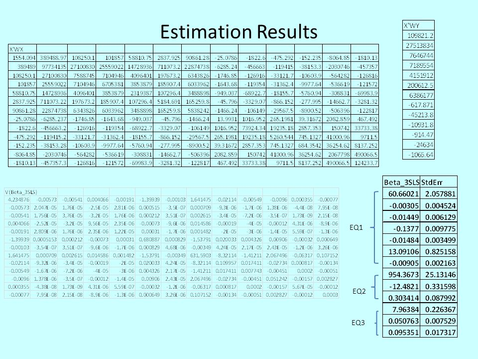Estimation Results EQ1 EQ2 EQ3