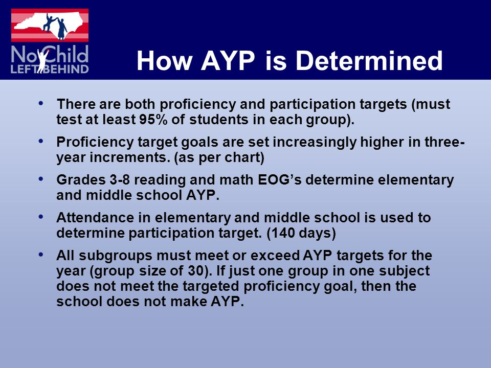 How AYP is Determined There are both proficiency and participation targets (must test at least 95% of students in each group).