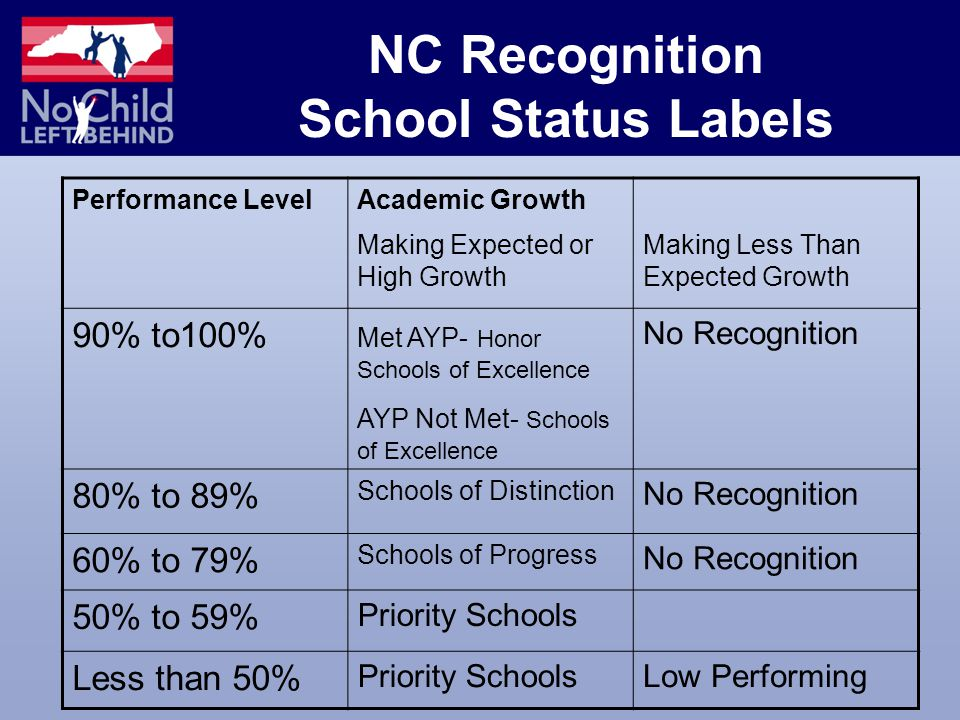 NC Recognition School Status Labels Performance LevelAcademic Growth Making Expected or High Growth Making Less Than Expected Growth 90% to100% Met AYP- Honor Schools of Excellence AYP Not Met- Schools of Excellence No Recognition 80% to 89% Schools of Distinction No Recognition 60% to 79% Schools of Progress No Recognition 50% to 59% Priority Schools Less than 50% Priority SchoolsLow Performing