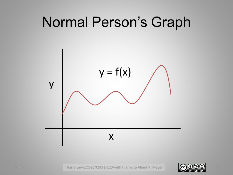 Normal Person's Graph x y y = f(x) 3/6/122